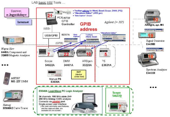 Lab Tools : IntuiLink, VEE, USB/GPIB; DSO (MSO), ARB, DMM, PS ...